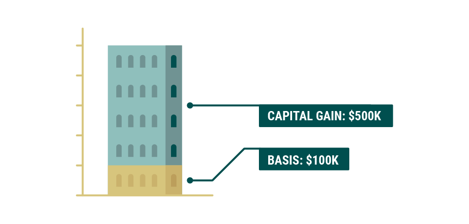 A graphic of a building divided into two parts: the investor's basis of $100,000 and the investor's capital gain of $500,000, which would be realized after the building is sold as part of an installment sale using a deferred sales trust.