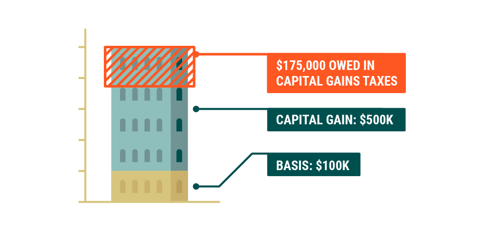 A graphic of a building divided into three parts: the basis of $100,000, the capital gain of $500,000, and a third part demonstrating the potential capital gains tax of $175,000 that would be owed if an investor does not defer capital gains through an installment sale utilizing a deferred sales trust.