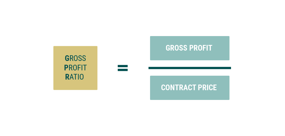 A graphic illustrating the equation used when utilizing a deferred sales trust to determine gross profit ratio in which the gross profit is divided by the contract price, resulting in the gross profit ratio.