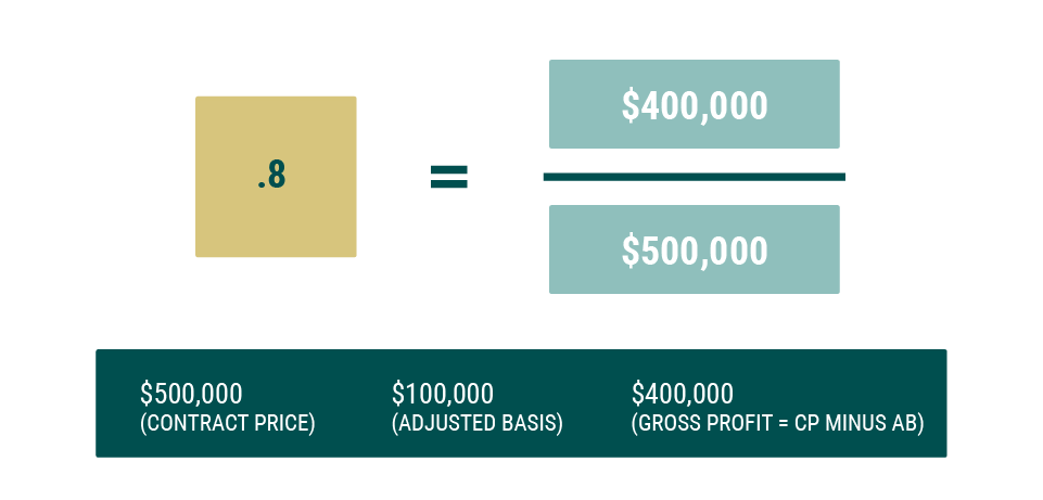 A graphic illustrating a specific example of how to determine the gross profit ratio when utilizing a deferred sales trust in an installment sale: in this case, a point-eight gross profit ratio is found by dividing the $400,000 gross profit by the $500,000 contract price.