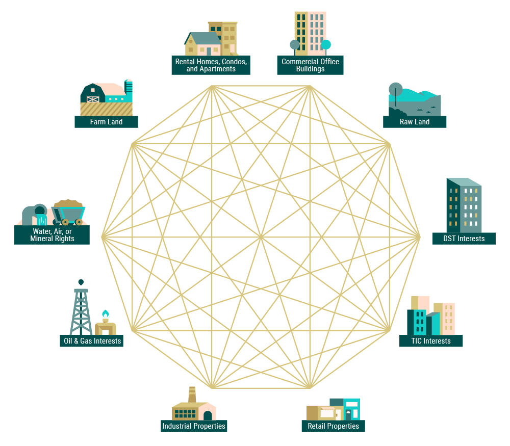 A polyhedron of different real estate assets connected to each other to represent their like-kind relationships