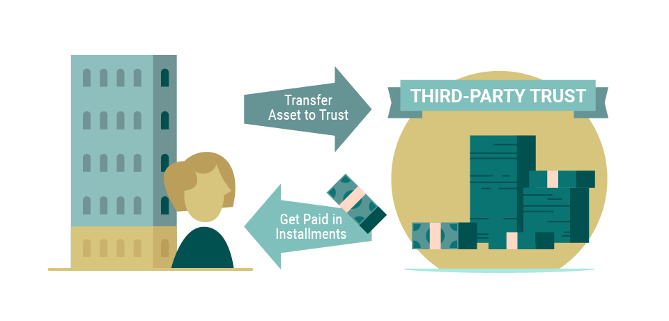 A graphic illustrating how a deferred sales trust is utilized in an installment sale: an asset is transferred to a third-party trust, the asset is sold, and the original investor is paid in installments over time.